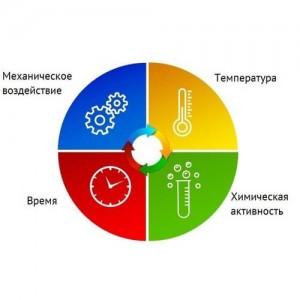 Круг Зиннера или 4 фактора, облегчающих уборку